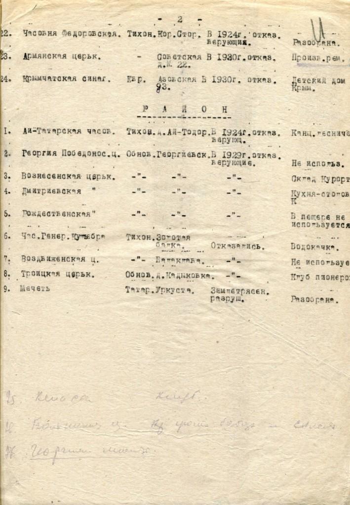 Список культовых зданий, ликвидированных в Севастополе как объект богослужбы,  по состоянию на 01 декабря 1930 года.  ГКУ АГС: Ф. Р-79. Оп. 1. Д. 676. Л. 10, 10об, 11.
